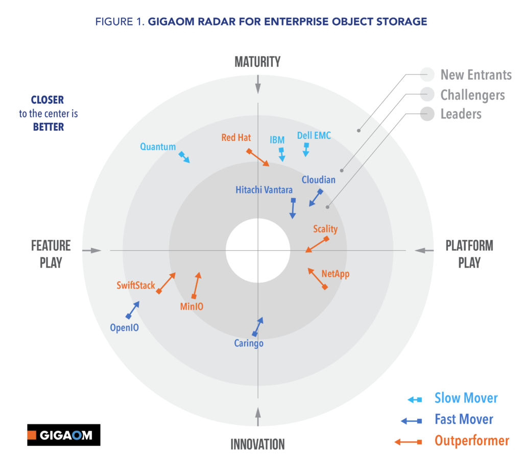 The Standing of Object Storage – Gigaom