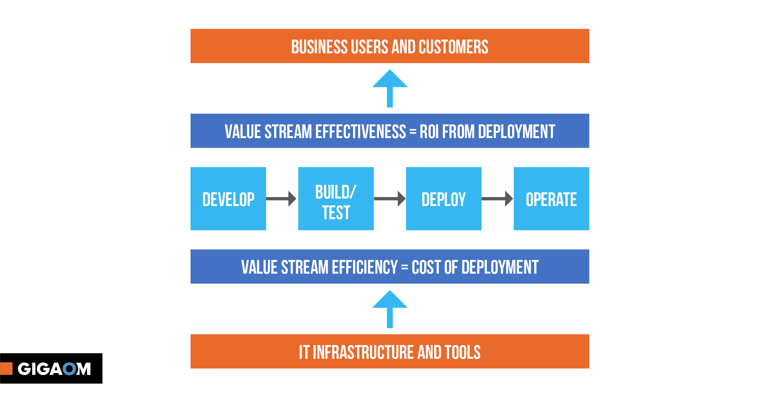 Why should you bother with Value Stream Management? – Gigaom