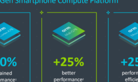 Arm's new mobile IP brings performance, efficiency gains for enabling 5G, AI