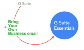G Suite Essentials: How to keep your current business email system and add access to G Suite apps