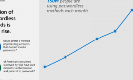 Microsoft: 150 million people are using passwordless logins each month