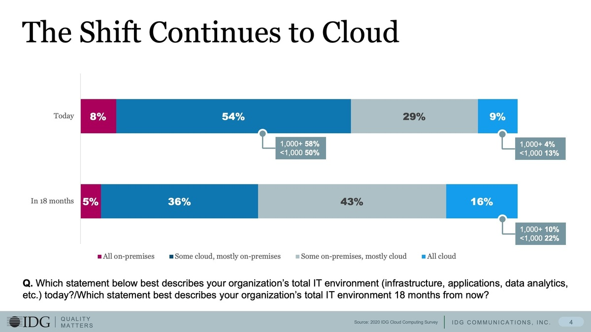 The 2020 IDG Cloud Computing Survey
