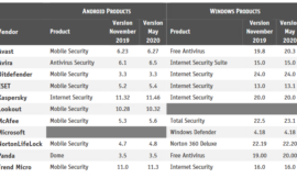 Stalkerware detection rates are improving across antivirus products
