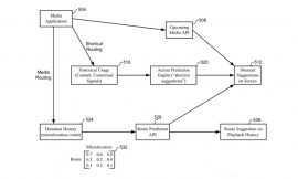 AirPlay may gain intelligent routing to predict where you want to watch