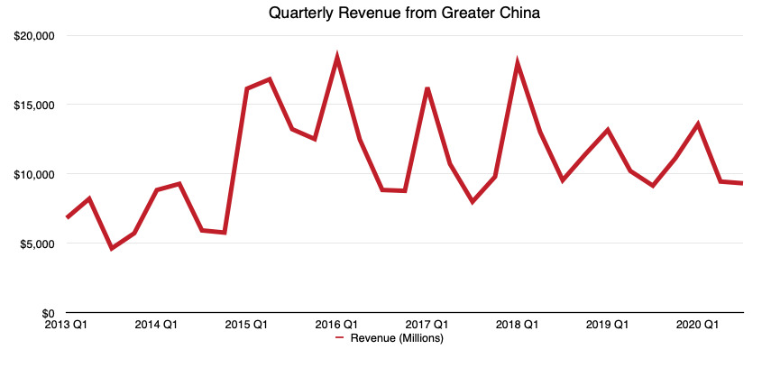 Apple sees China earnings growth after pandemic