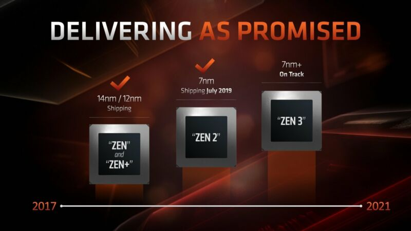 AMD: No delays for PS5, Xbox Series X, Zen 3 CPUs, and RDNA 2 GPUs