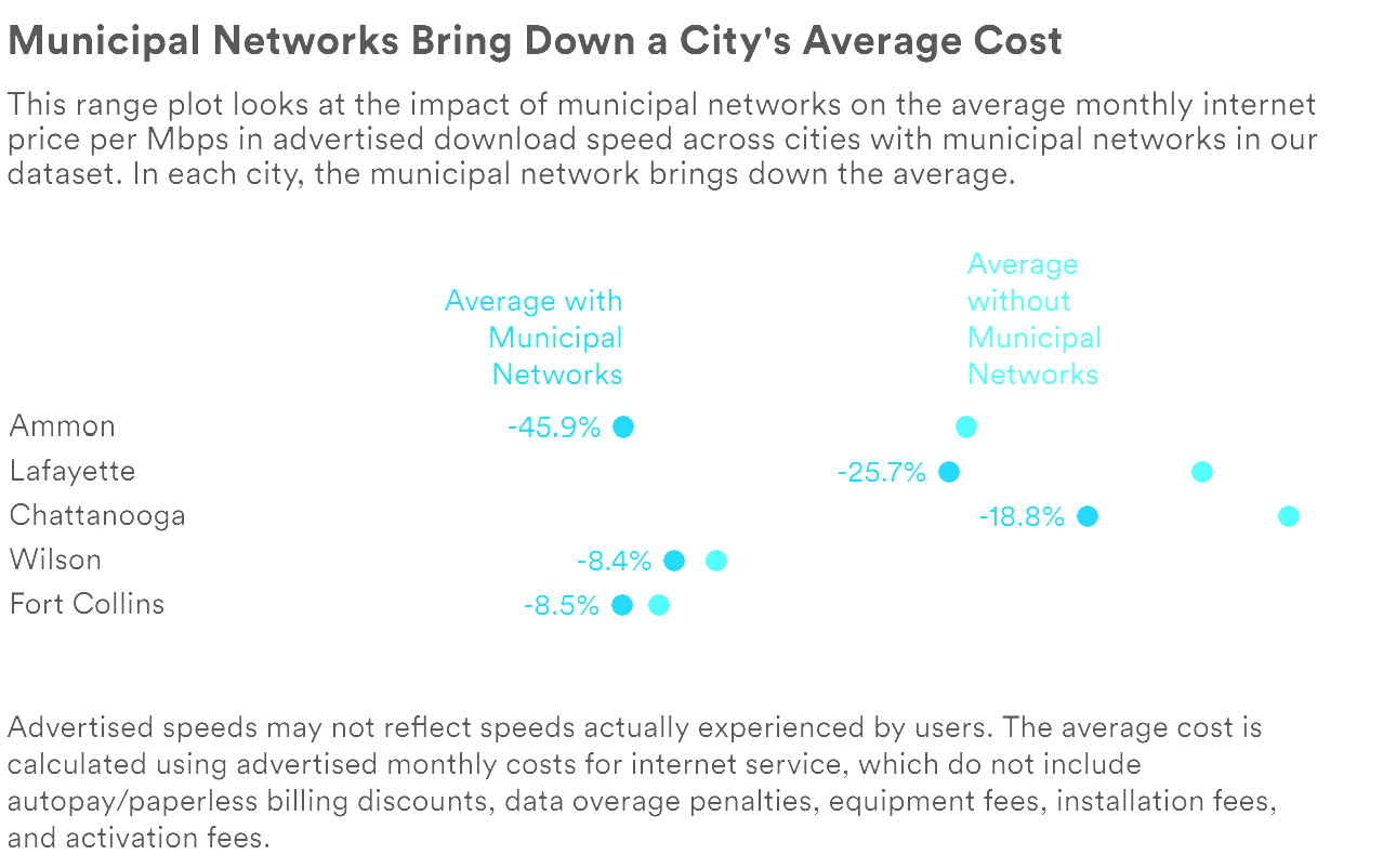 Study: Community Broadband Drives Competition, Lowering Costs