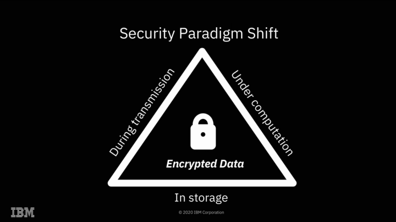 IBM completes successful field trials on Fully Homomorphic Encryption