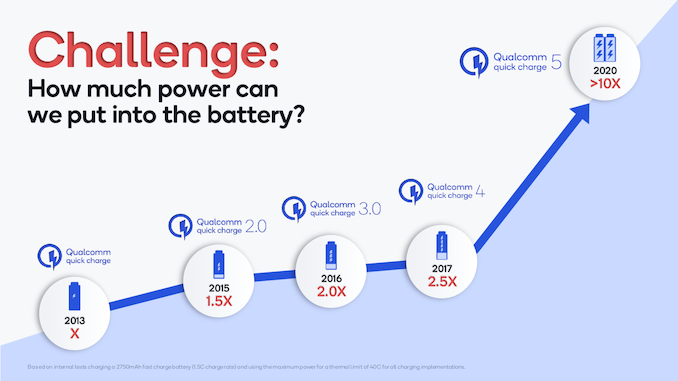 Qualcomm Announces Quick Charge 5 with SMB1396/SMB1398: PD-PPS Up to 100W