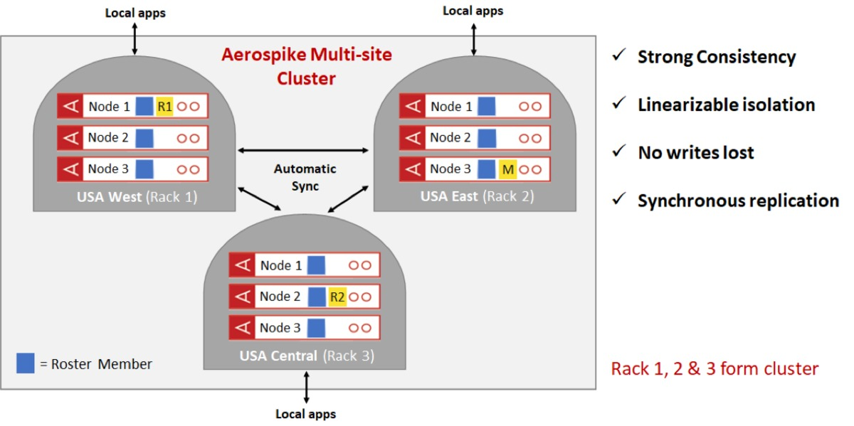 How Aerospike achieves low latency and strong consistency across multiple sites