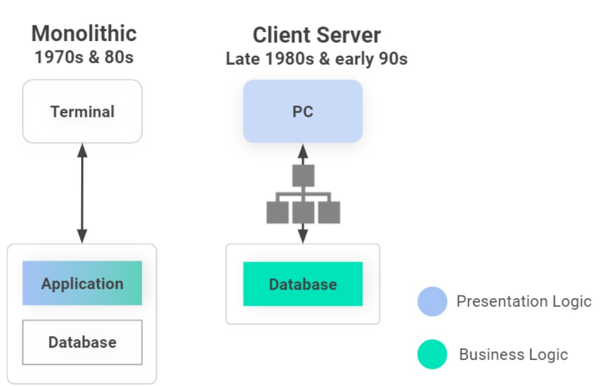 Client-serverless is the 4th generation application model