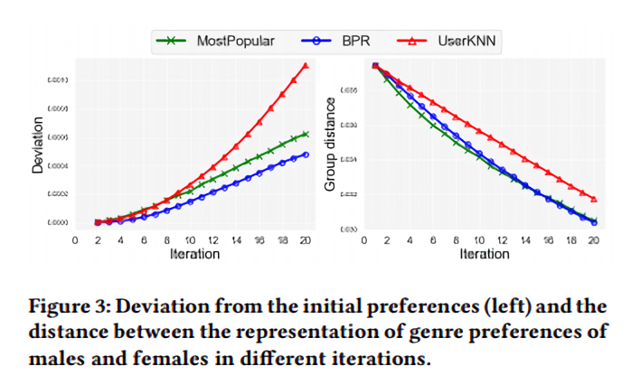 Researchers find evidence of bias in recommender systems