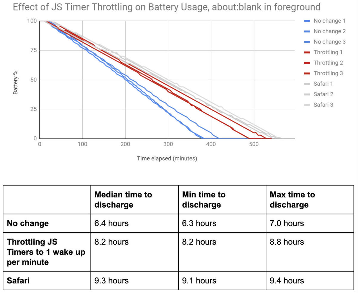 Chrome JavaScript timer throttling: Google's tests show it saves up to 2 hours' battery life