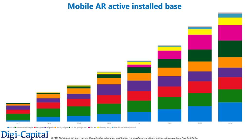 The AR/VR ecosystem — Are we there yet?