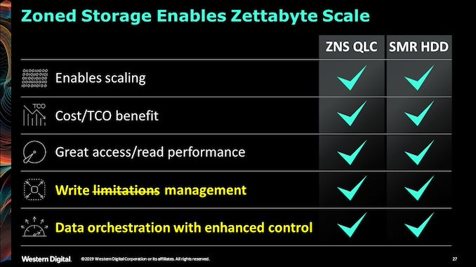 The Next Step in SSD Evolution: NVMe Zoned Namespaces Explained
