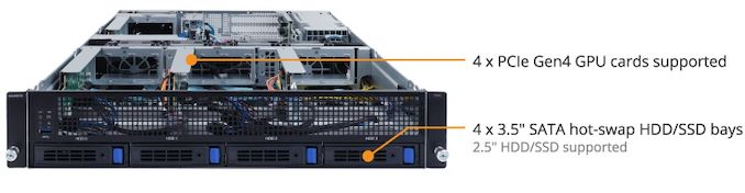 GIGABYTE Updates 4-GPU 2U G242 Server with Rome and PCIe4 for Ampere