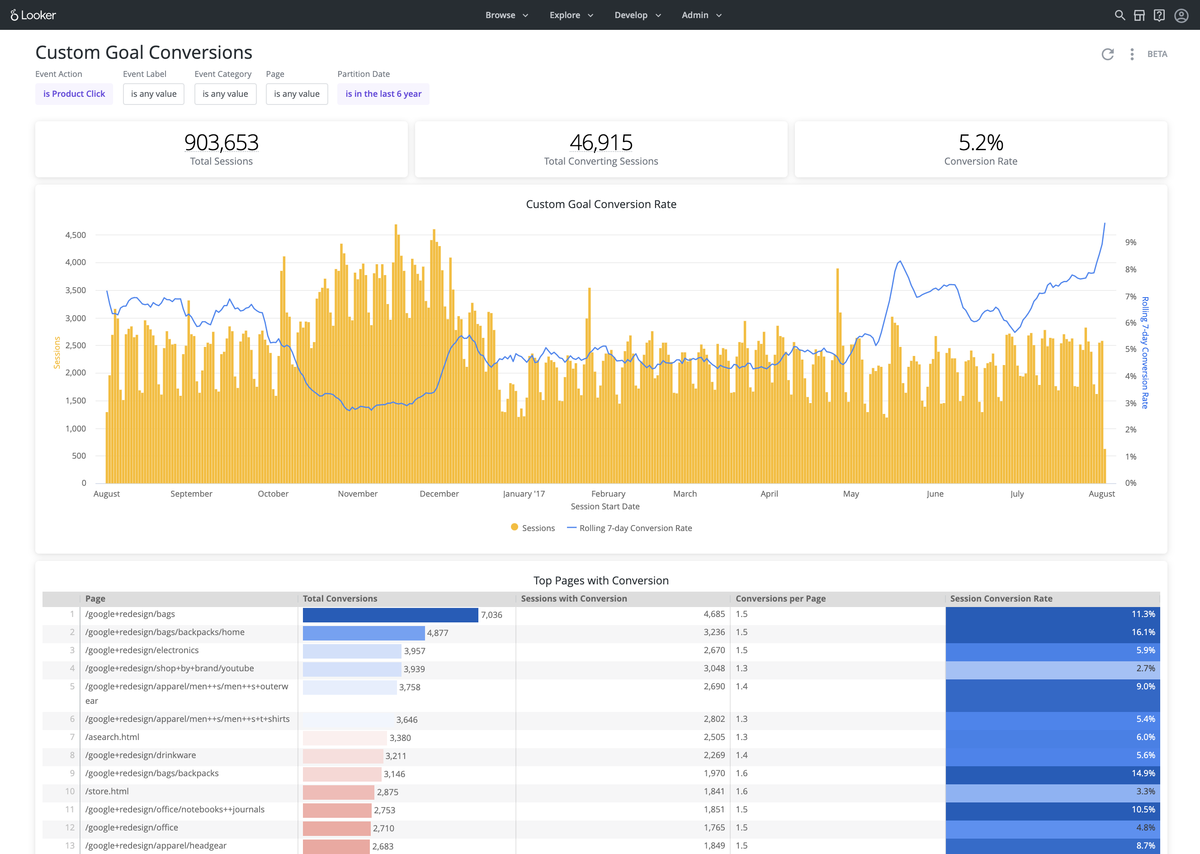 Looker gets Google integration capabilities in post-acquisition release