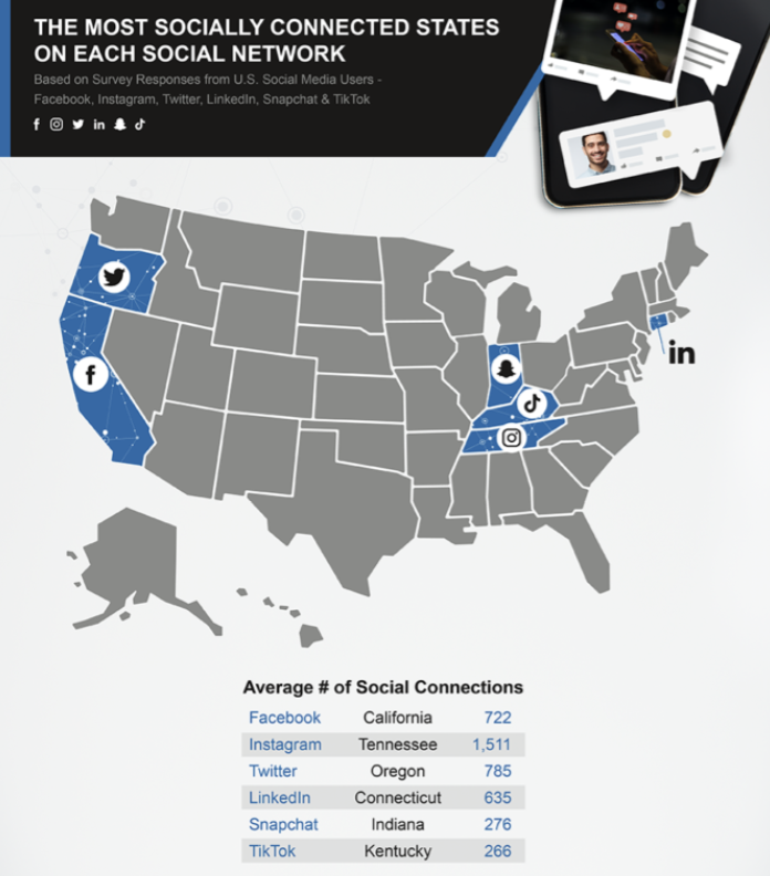 Which are the most socially connected US states?