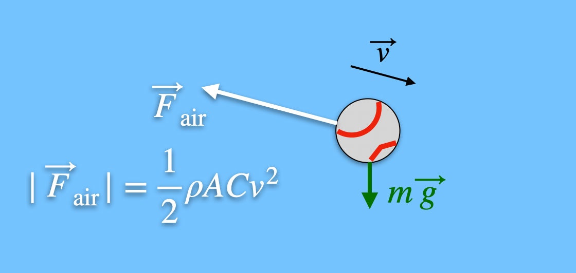 The Cool Physics of a Supersonic Baseball