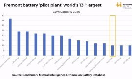 Tesla's pilot Roadrunner line will be one of the world's largest battery cell plants