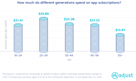 Consumers in the US spend an average of $20.78 per month on app subscriptions