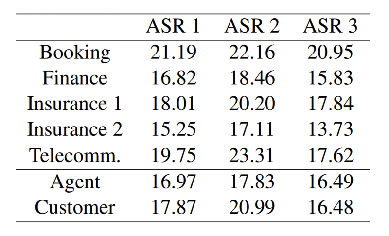 Researchers find high error rates in commercial speech recognition systems
