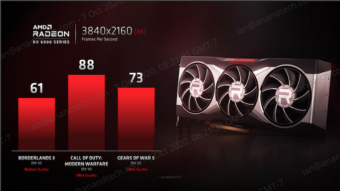 AMD Teases Radeon RX 6000 Card Performance Numbers: Aiming For 3080?