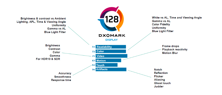 DxOMark debuts a new way to rate phone displays
