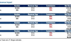 App Store fee reduction will have limited impact on Apple, says JP Morgan