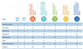 Chart: New report ranks top states for tech