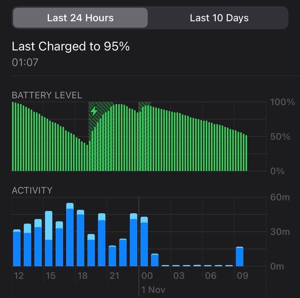 Some iPhone 12 owners are finding their batteries draining fast while idle