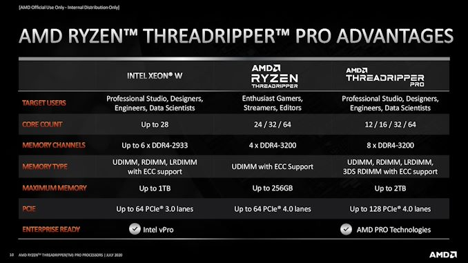 AMD Opens Up Threadripper Pro: Three New WRX80 Motherboards