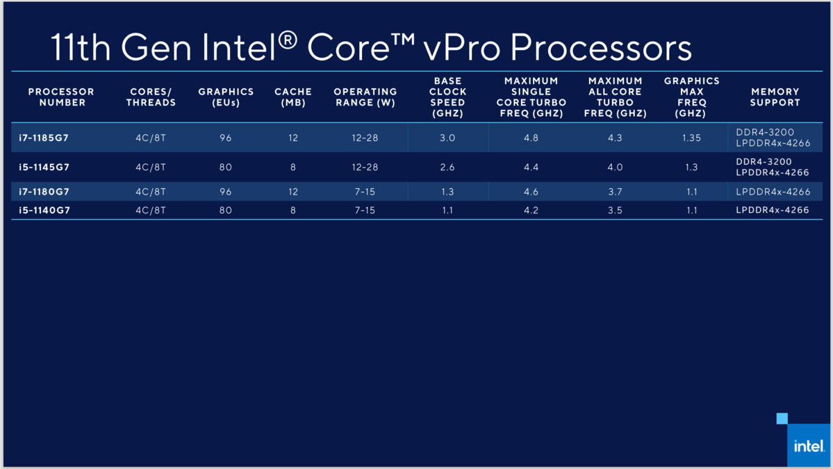 The Tiger Lake vPro line is Intel's next bid for business PCs