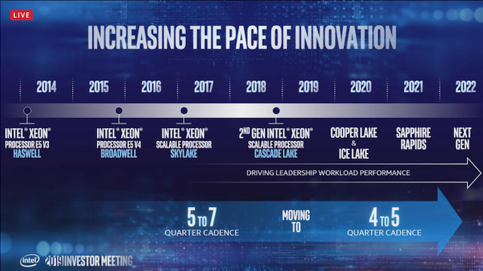 Intel Confirms 10nm Ice Lake Xeon Production Has Started
