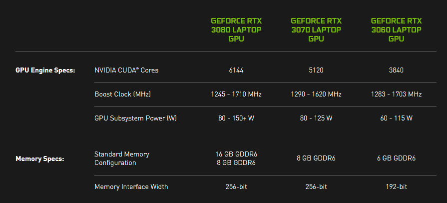 Nvidia requires laptop makers to share how powerful their graphics chips are