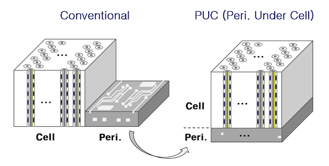 2021 NAND Flash Updates from ISSCC: The Leaning Towers of TLC and QLC