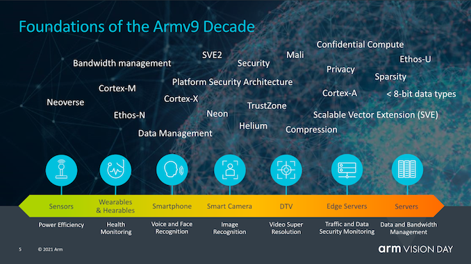 SVE2, Security, and the Next Decade