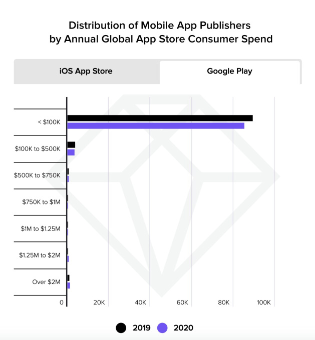 Data shows how few Google Play developers will pay the higher 30% commission after policy change – TechCrunch