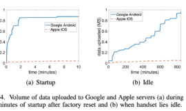 Research shows Android handsets share 20 times more telemetry data than iPhones