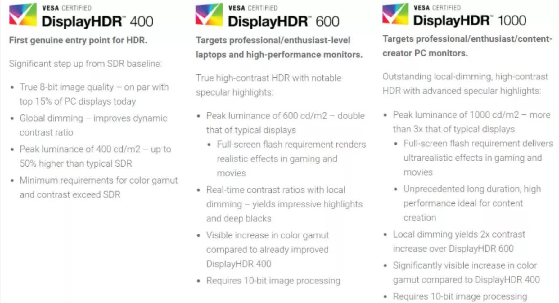 VESA says there's no such thing as DisplayHDR 2000 monitors