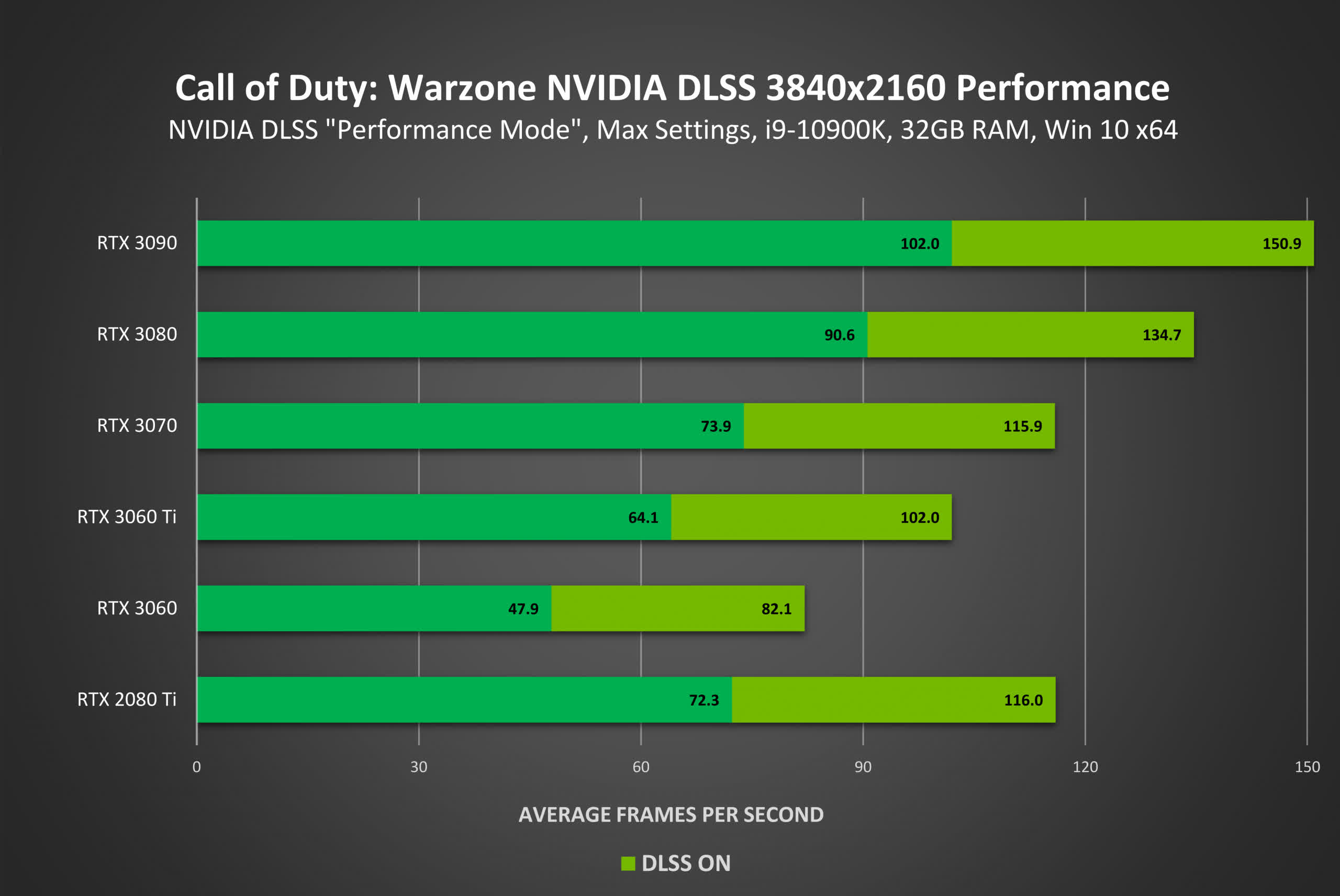 DLSS finally arrives in CoD: Warzone; Nvidia claims up to 70% performance boost