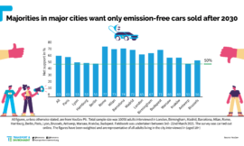 Majority of European city slickers want to BAN diesel and gasoline
