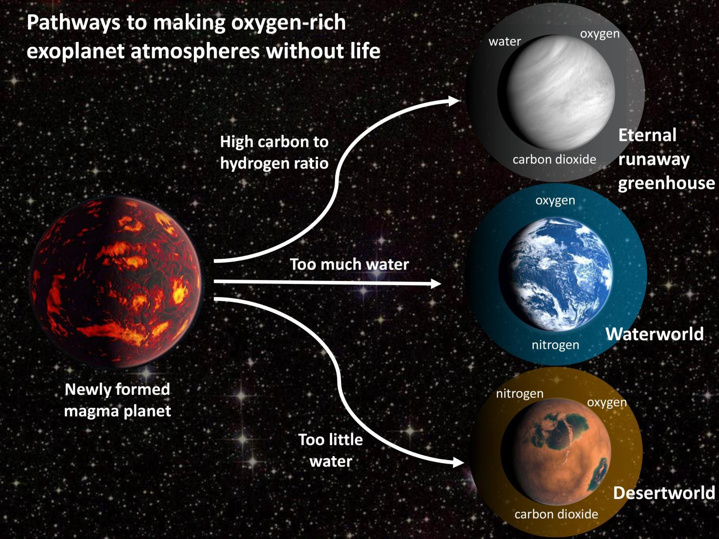 Yes, exoplanets can have oxygen without alien life