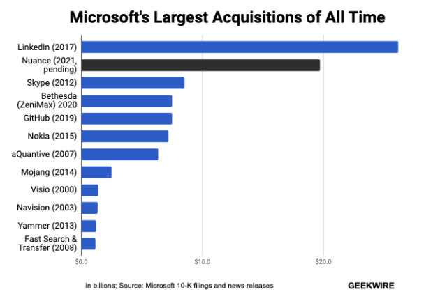 Why Microsoft's shopping spree and lack of regulatory attention isn't entirely a coincidence