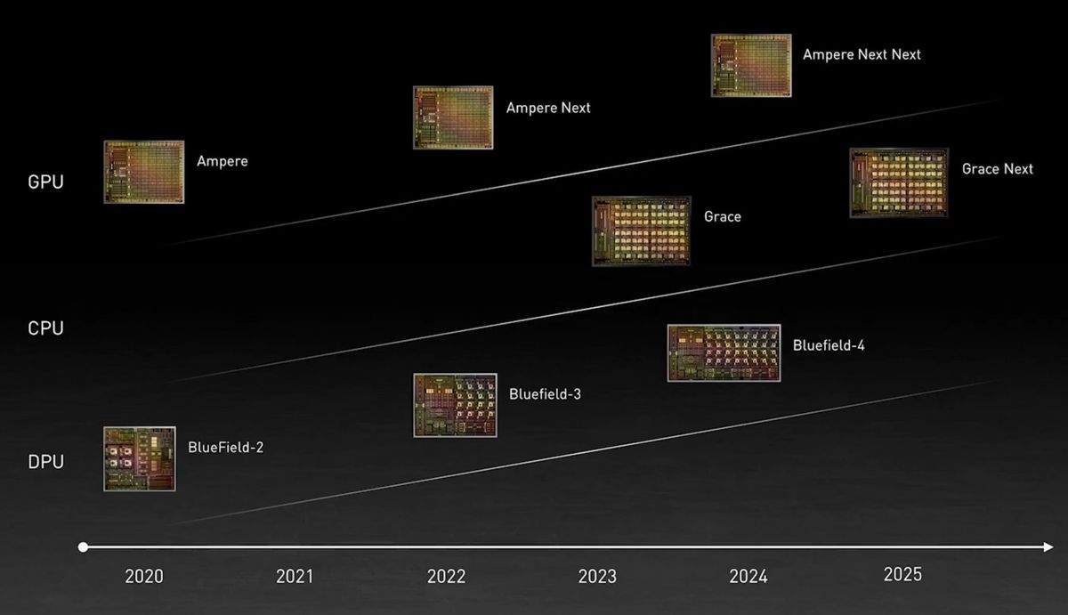 Nvidia is building new Arm CPUs again: Nvidia Grace, for the data center