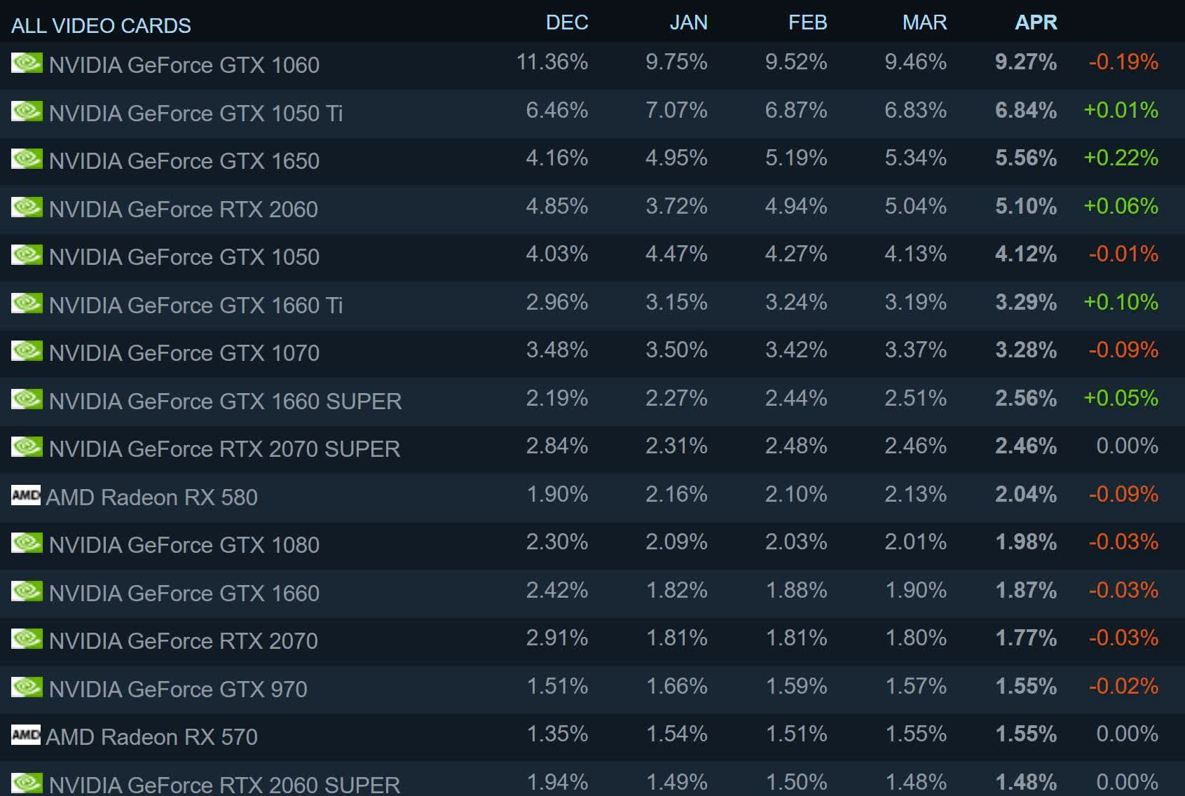 RTX 3060 enters Steam survey, still no sign of the Radeon RX 6000 series