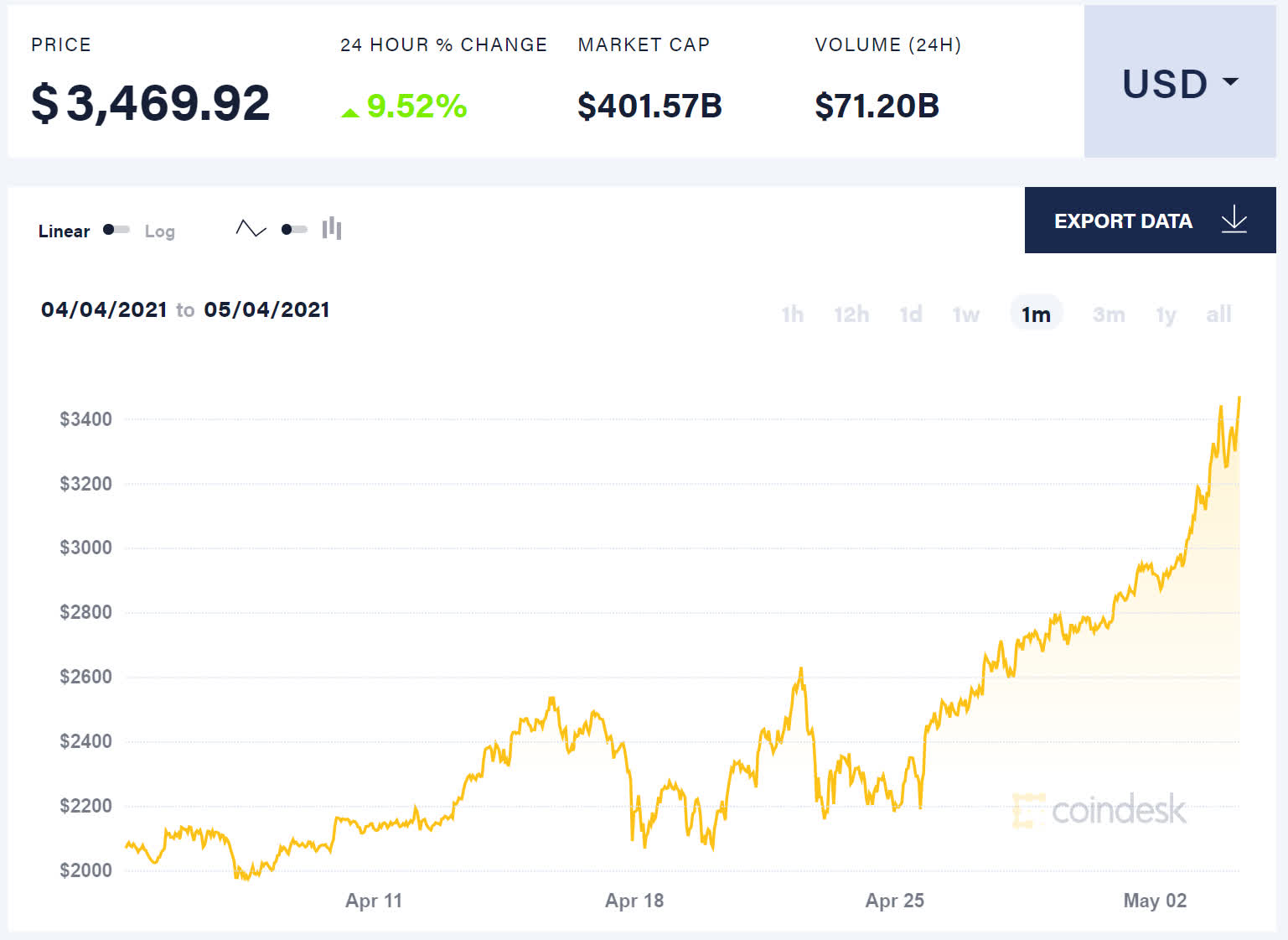 Ether is more valuable than ever, and that's bad news for PC gamers