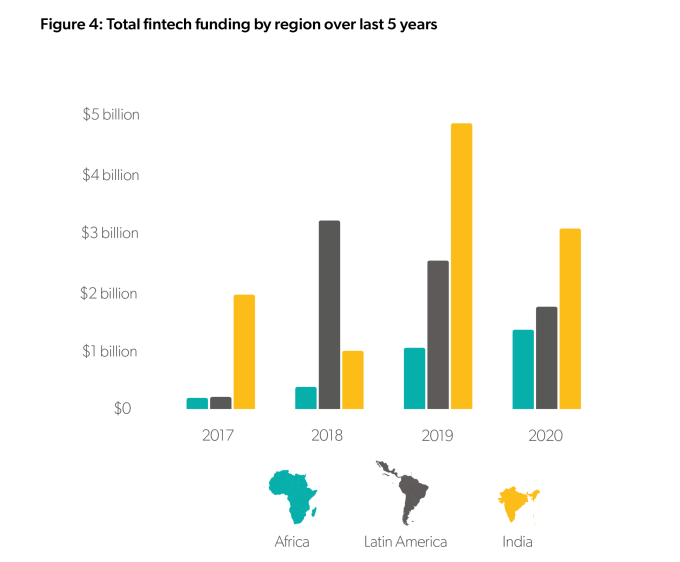 Payments, lending and neobanks rule fintechs in emerging markets, report says – TechCrunch
