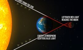 How to best watch the lunar eclipse in the US and Canada