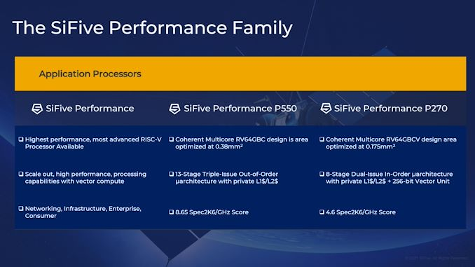 Read more about the article Intel Licenses SiFive's Portfolio for Intel Foundry Services on 7nm
